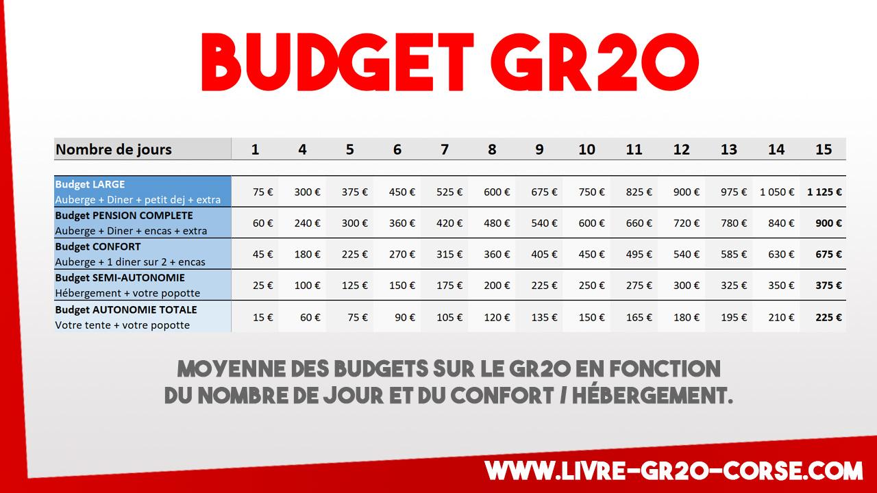 Budget GR20 : Tarif / prix